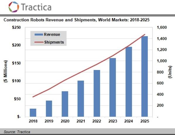 Робототехника: Tractiсa - рынок строительных роботов стремительно растет